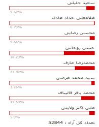 نظرسنجي سايت انتخاب كه روحاني و عارف مجموعا بالاي 55 درصد آرا را بدست آوردهاند
