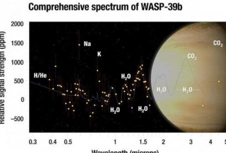 کشف آب در سیارهای خارج از منظومه شمسی