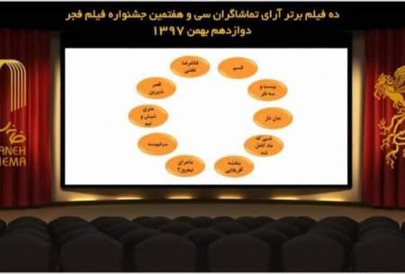10 فیلم برتر ارای مردمی جشنواره فیلم فجر