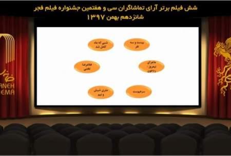 اعلام ۶ فیلم منتخب آرای مردمی فجر