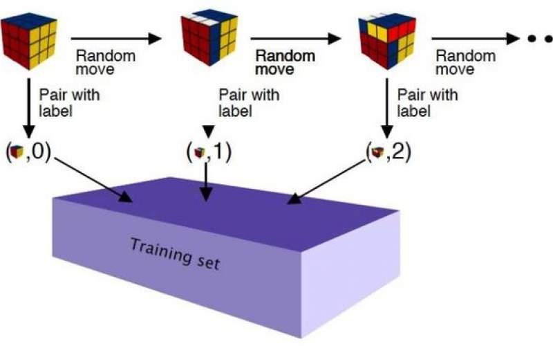 ابداع روش یادگیری عمیق برای حل مکعب روبیک