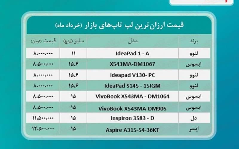 قیمت انواع  لپتاپ در بازار امروز/جدول