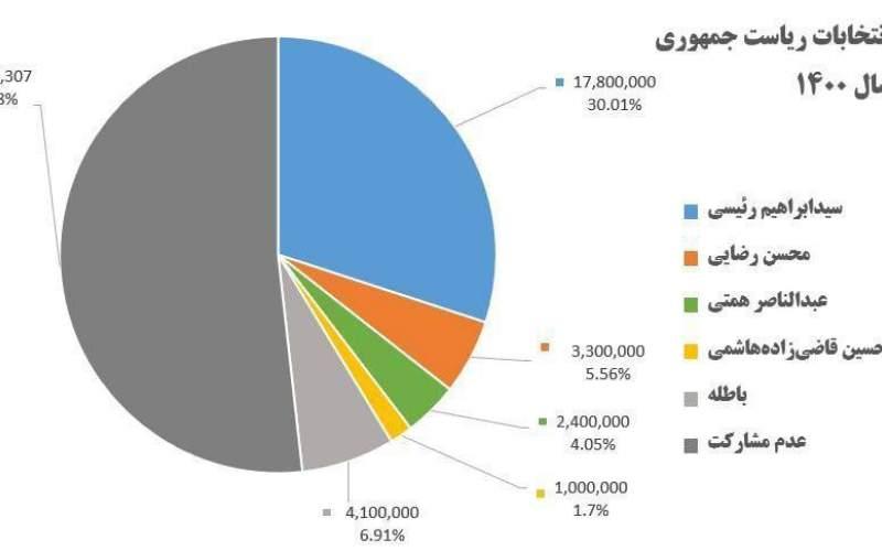 میزان مشارکت مردم در انتخابات ۴۸.۸ درصد،؛ آرا باطله در رده دوم