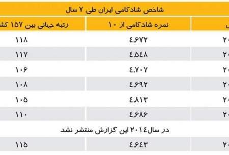 افزایش افسردگی اجتماعی در میان ایرانیان